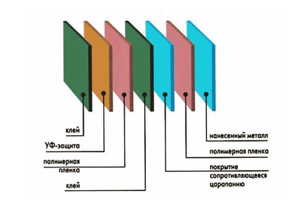 Структура качественной пленки может включать до семи слоев различного назначения.