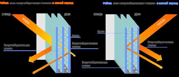 Принцип работы энергосберегающего стеклопакета с i-стеклом.