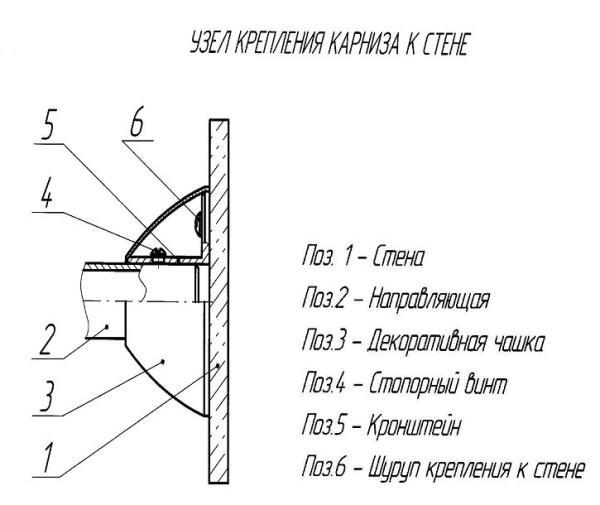 Схематическое изображение узла крепления карниза к стеновой плоскости.