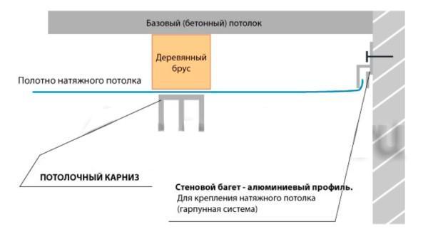 Схему установки карниза прямо на натяжной потолок