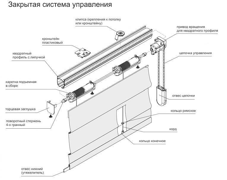 Конструкция и принцип действия римской шторы