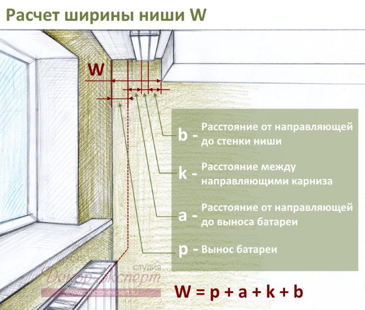 Схема расчёта ширины ниши для штор.