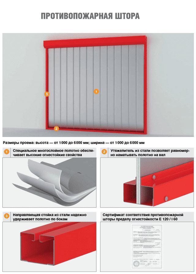 Описание конструкции противопожарной шторы