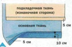 Схемаподгиба основной ткани и подкладочного материала для штор