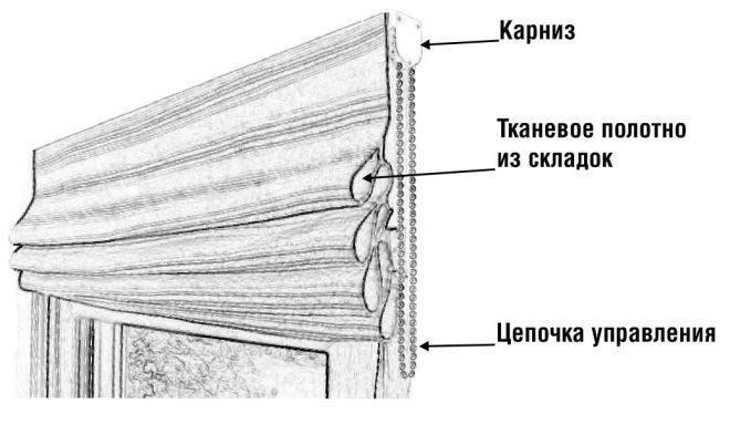Виды креплений штор
