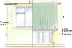 Необходимые замеры для определения размеров шторы