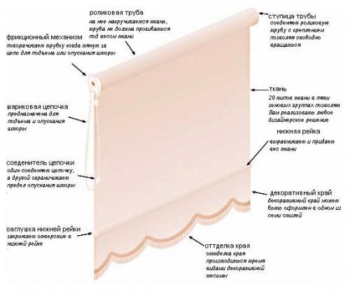 Устройство рулонной шторы