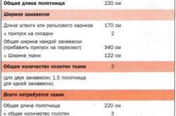 Таблица расчета ткани для штор