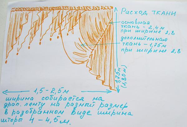 Расчет расхода ткани для штор сложной конфигурации