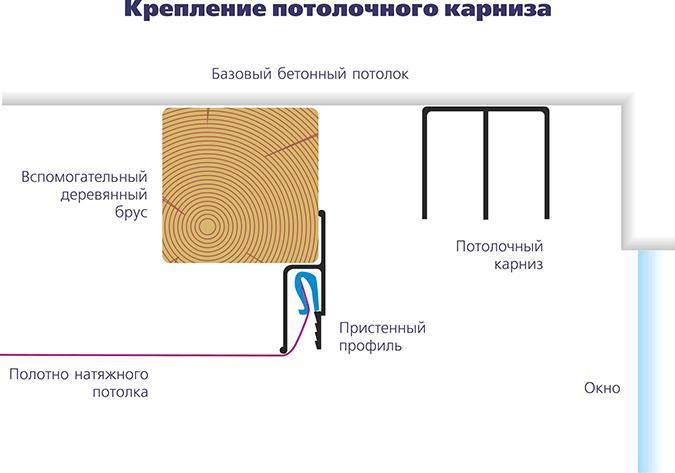 Способ установки скрытой гардины