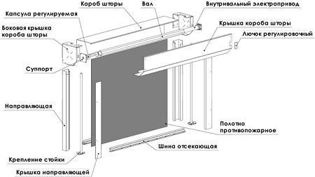 Конструкция противопожарной вертикальной шторы