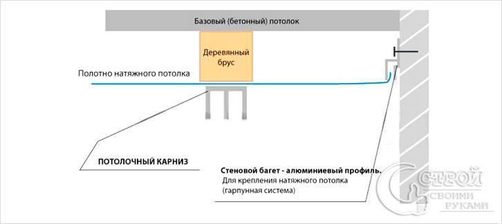 Крепление на натяжной потолок