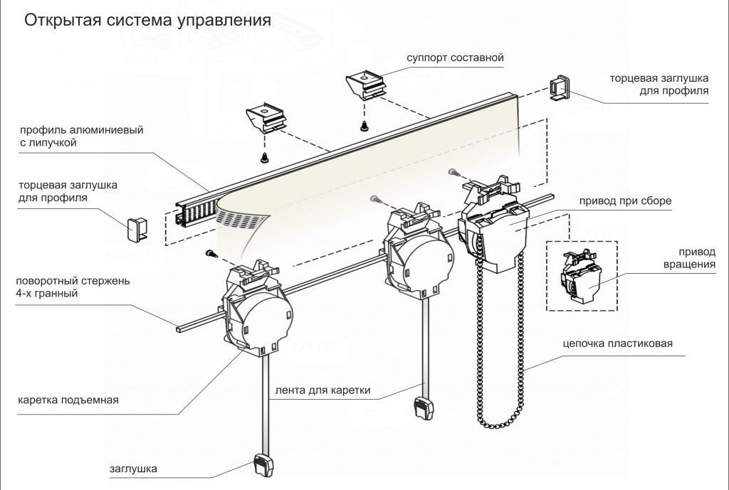 Механизм управления римскими шторами
