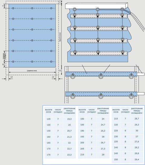 Выкройка римской шторы