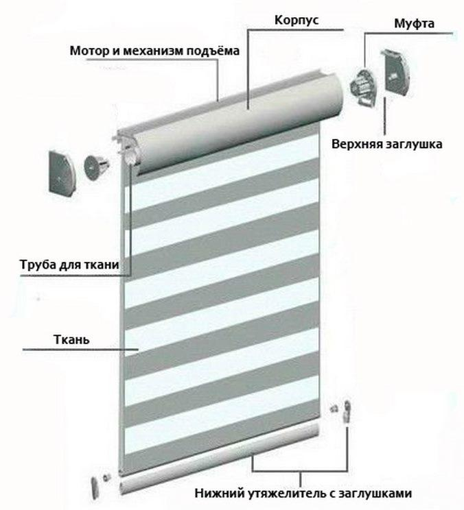Схема сборки рулонной шторы зебра кассетного типа