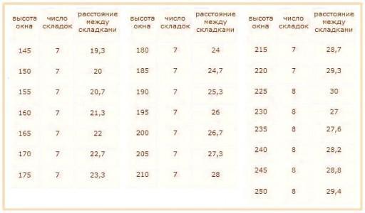 Таблица для определения оптимального количества и размеров складок